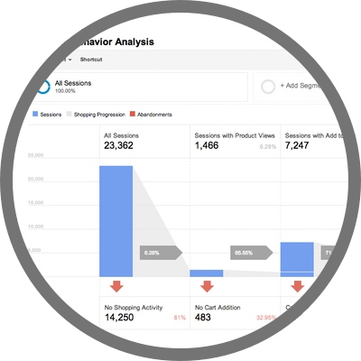 Google Analyitcs Behavior Analysis Report