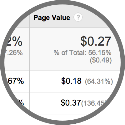 Analytics page value
